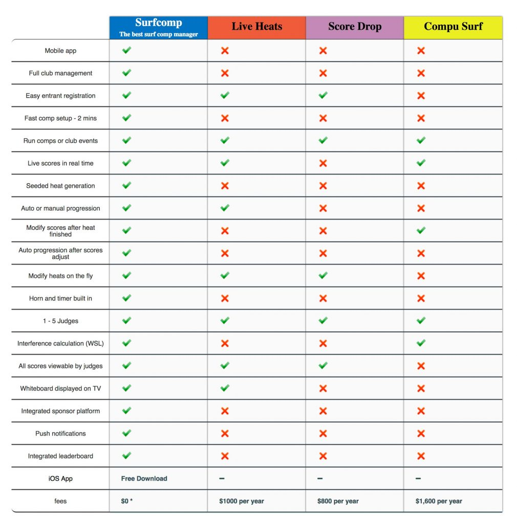 surfcomp comparison chart